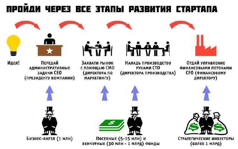 Этапы развития стартапов
