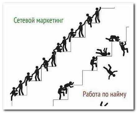 Сетевой маркетинг в России: реально ли достигнуть успеха?