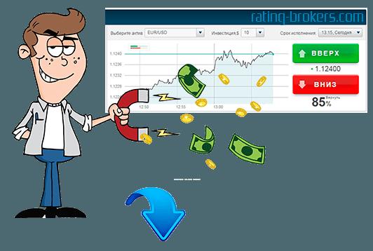 Заработок на бинарных опционах без риска